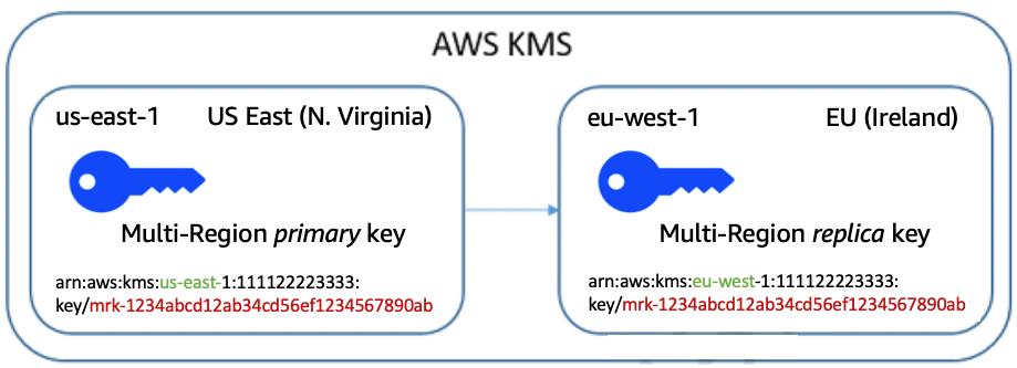 Figure 1: Multi-Region keys have unique ARNs but identical key IDs