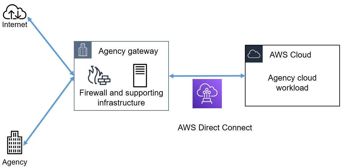 Figure 1: Connecting to the AWS Cloud through an agency gateway and then through AWS Direct Connect