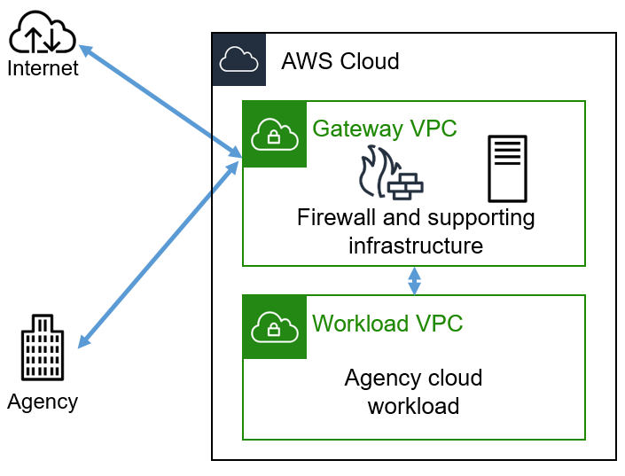 Figure 2: Moving the gateway to the AWS Cloud