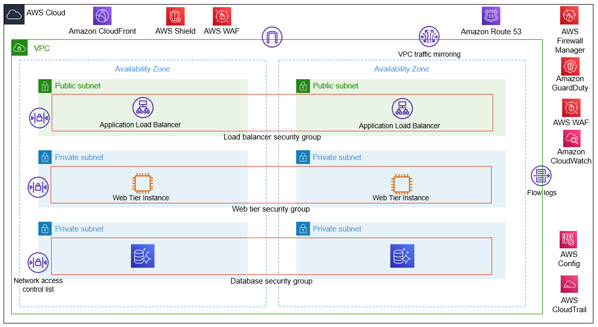Figure 3: Security controls in a web application hosted on EC2