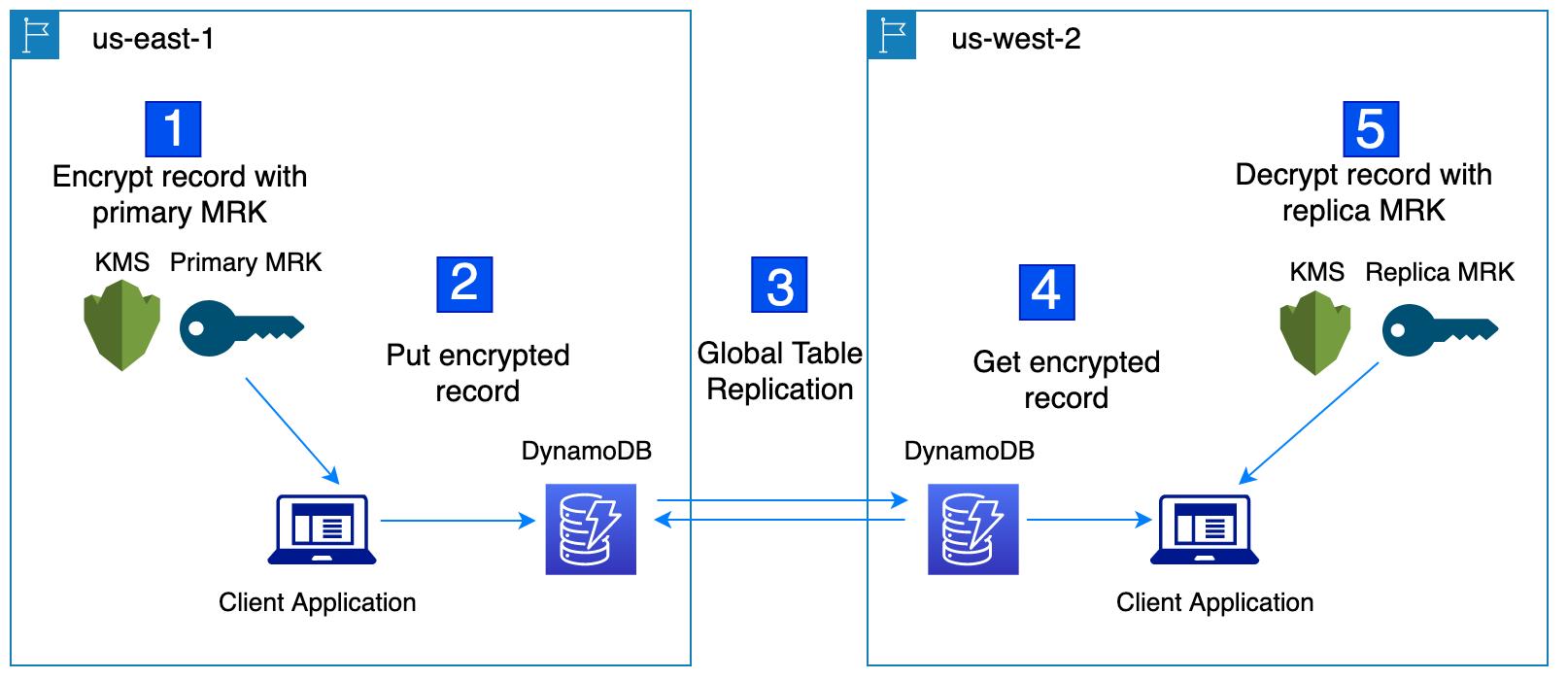 Figure 2: Using multi-Region keys with DynamoDB global tables