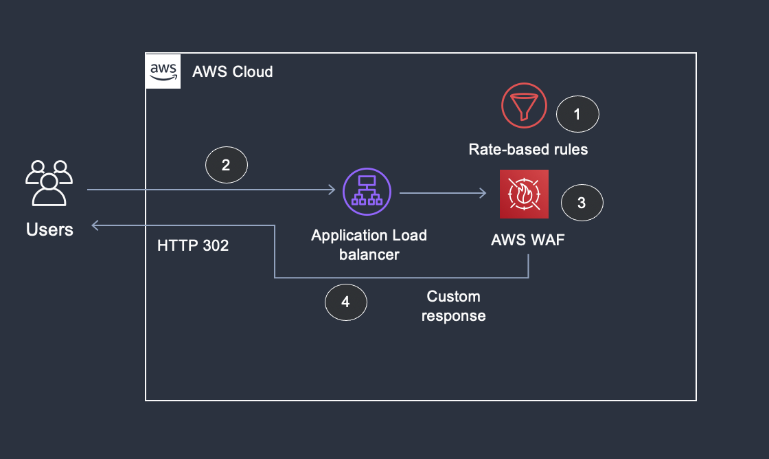 Figure 1: Overview of using custom response code to redirect the request