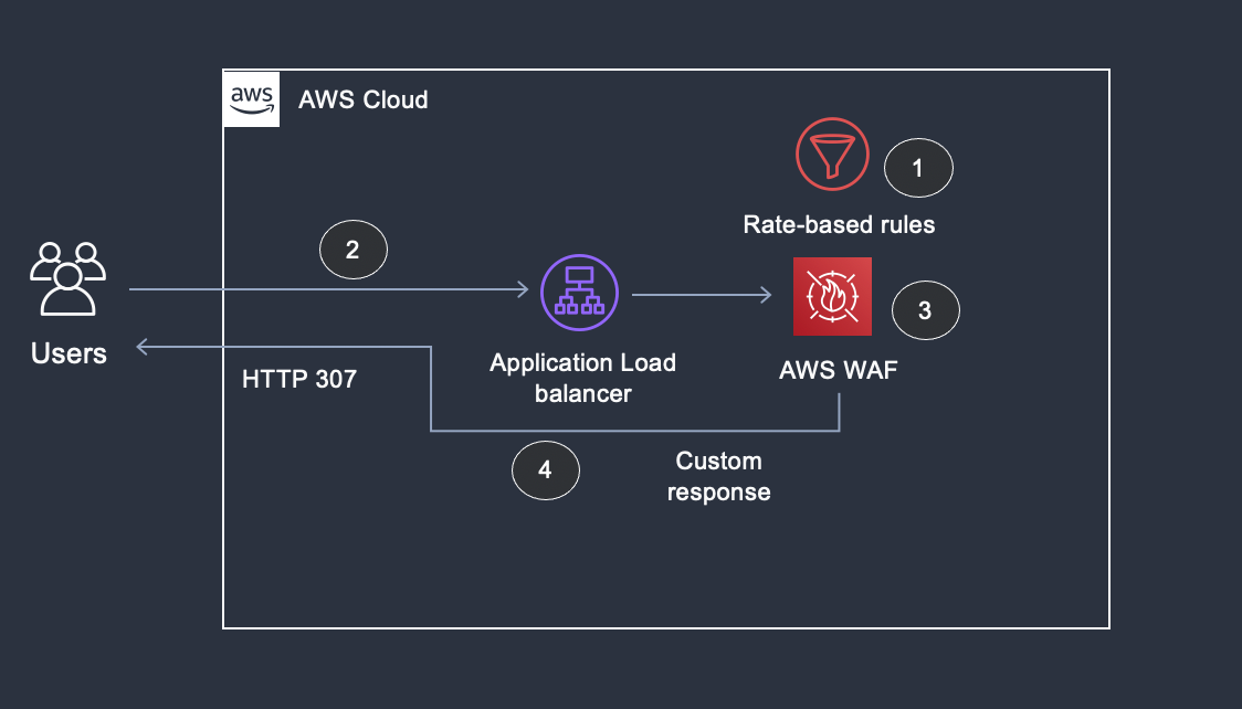 Figure 5: Overview of using custom error page to redirect the request