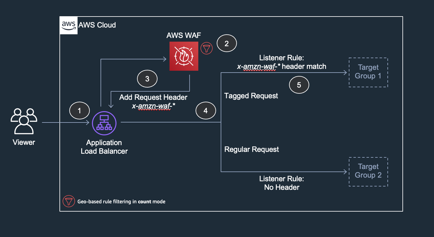 Figure 9: Overview of using request header insertion to tag the request to be processed downstream