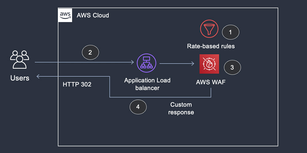 Customize requests and responses with AWS WAF   Amazon Web Services