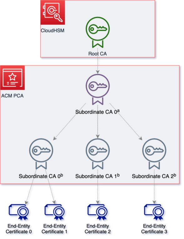 Figure 1: Architecture overview of portable root CA with AWS CloudHSM and ACM Private CA