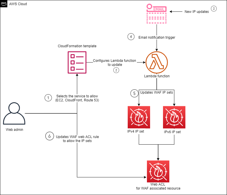 Figure 1: Automatic update process for service IPs