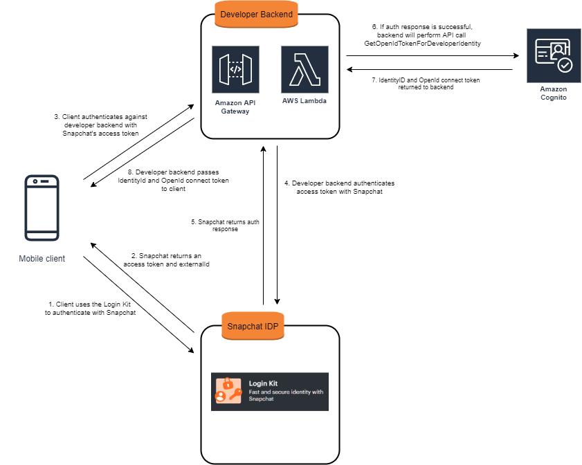 Figure 1: Overall authentication flow of integration