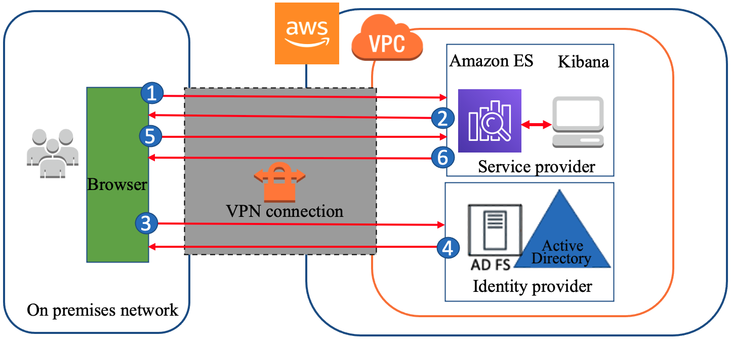 Figure 1: A high-level view of a SAML transaction between Amazon ES and AD FS