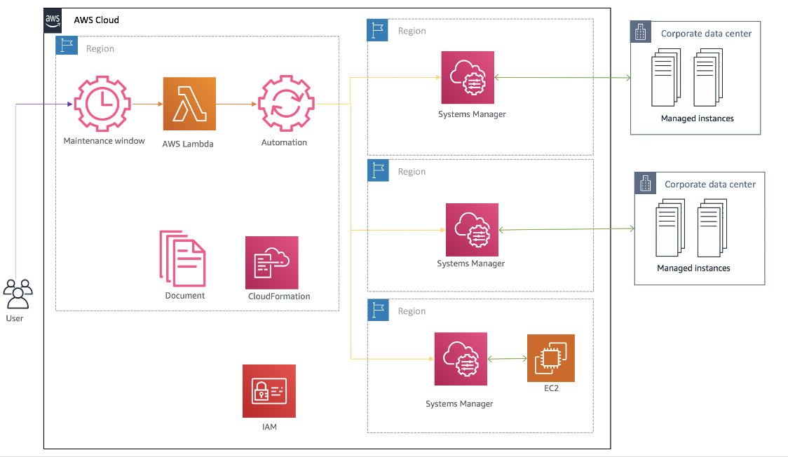 Figure 2: Detailed workflow diagram: Centralized patching solution for multi-Region and hybrid instances