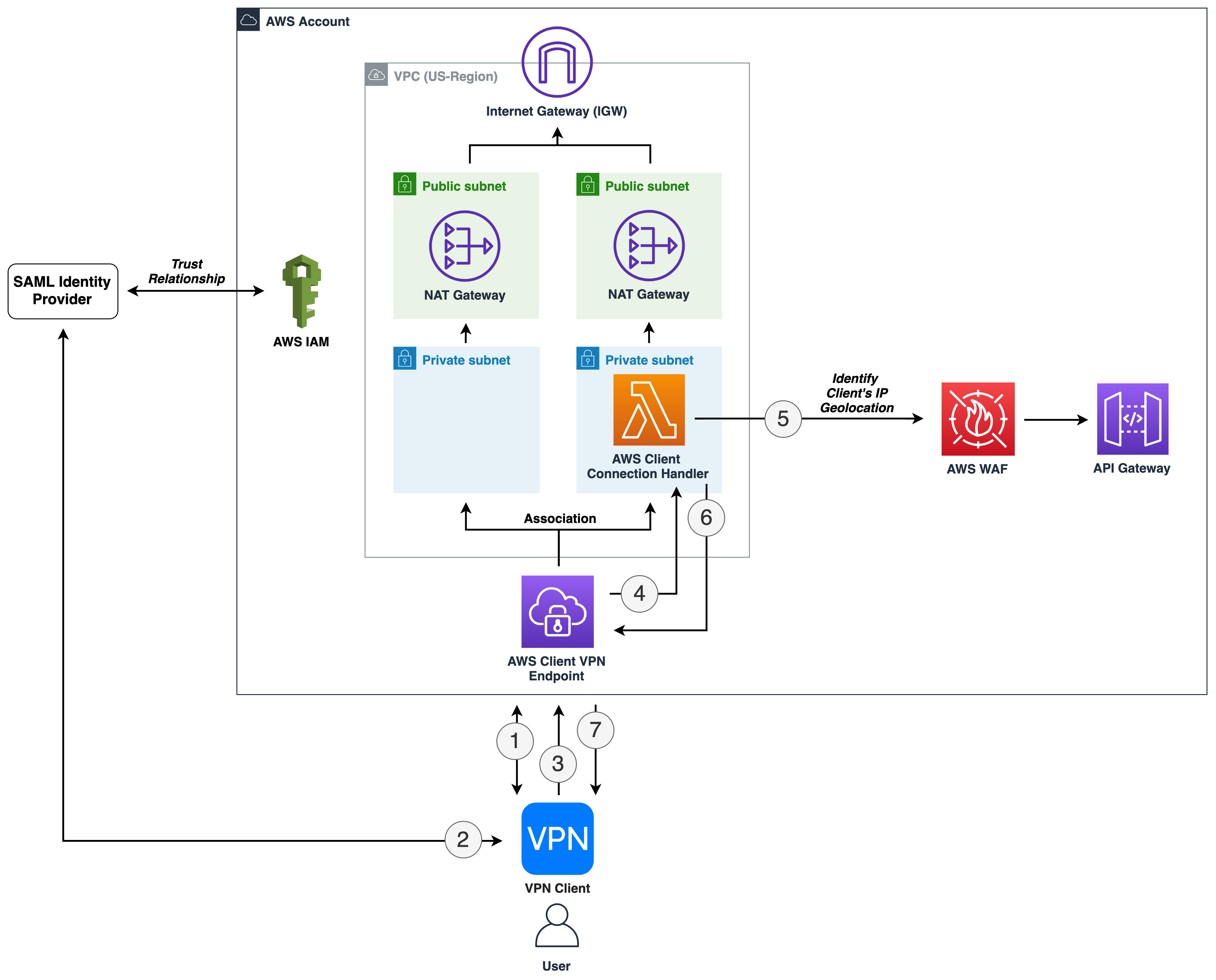 Figure 1: Enforce connection to Client VPN from specific geolocations