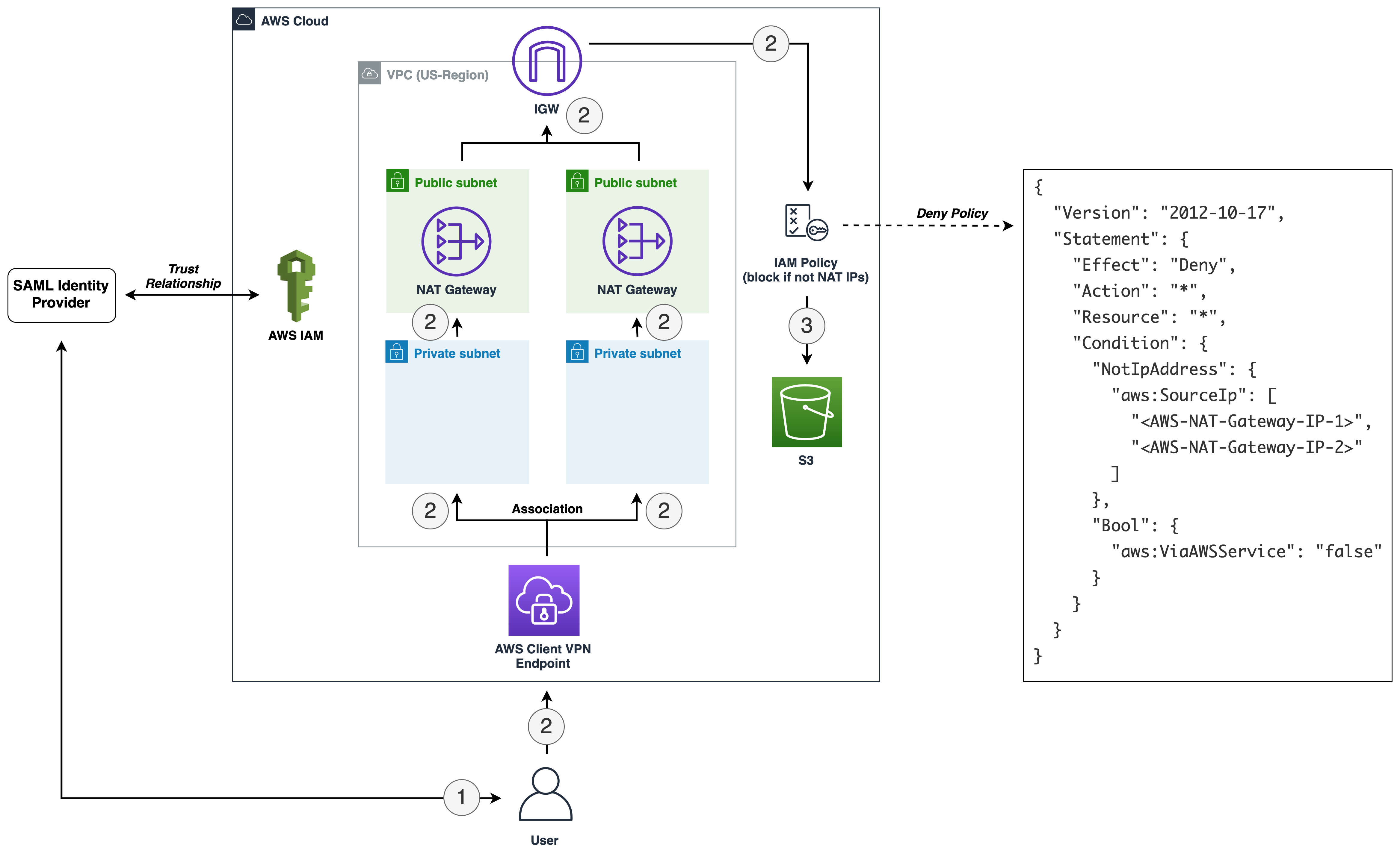 Figure 2: Enforce access to AWS resources from specific IPs