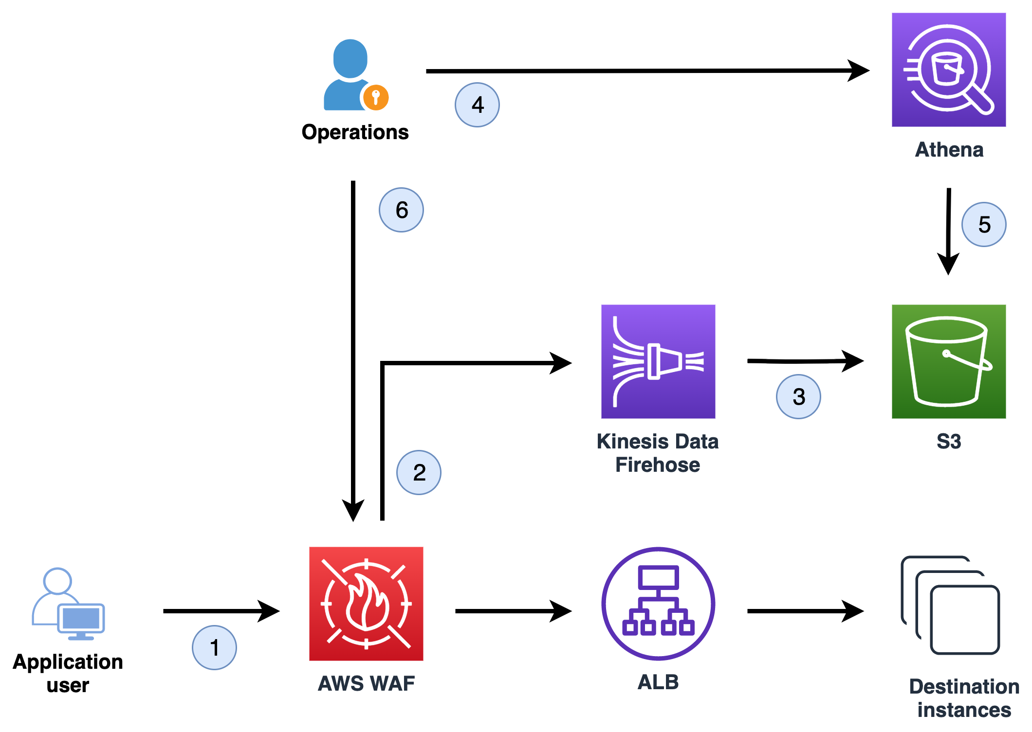 Figure 1: The workflow to collect and query logs and apply rate-based rules