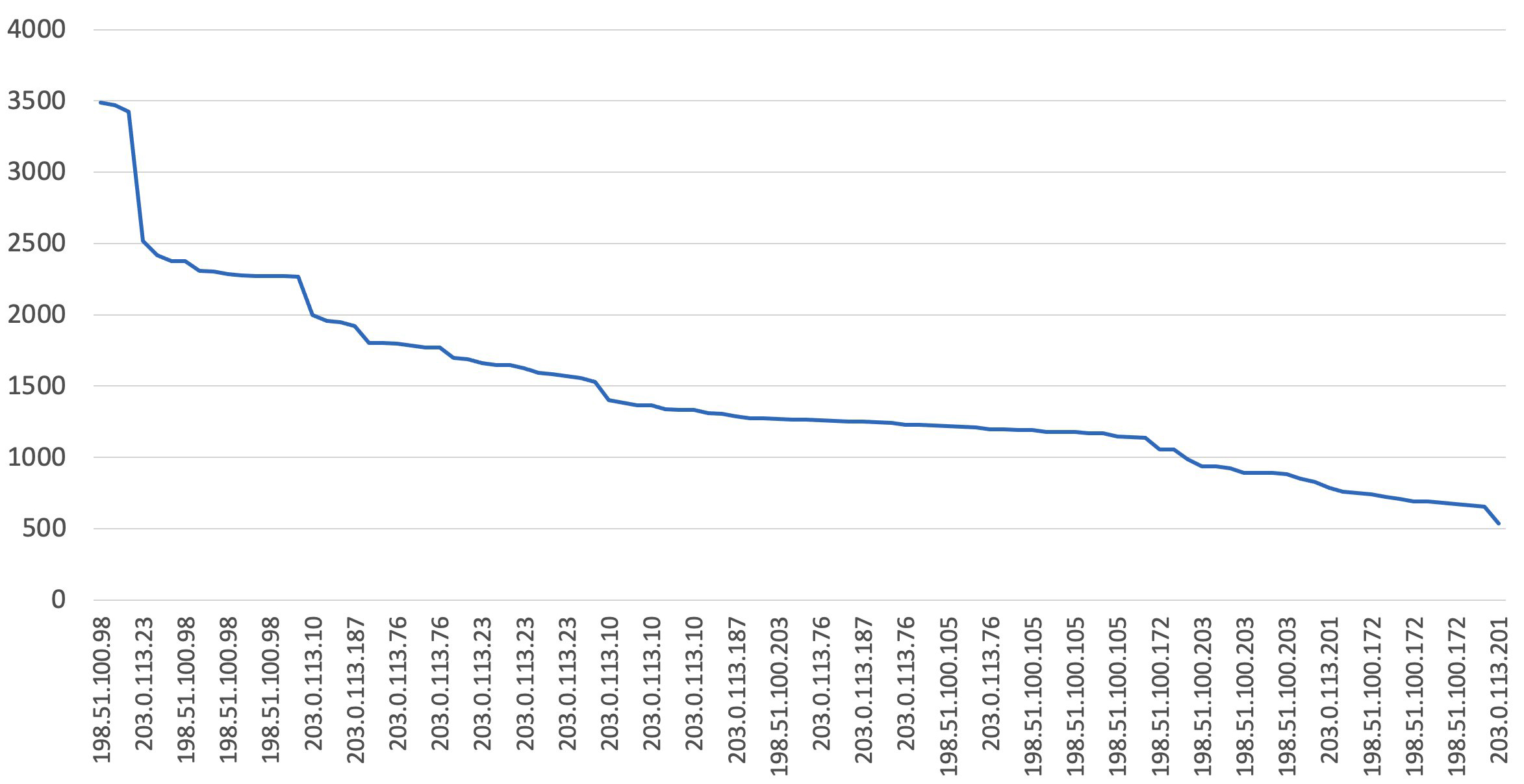 Figure 3: Chart: Top requesting IP in any 5-minute period between dates