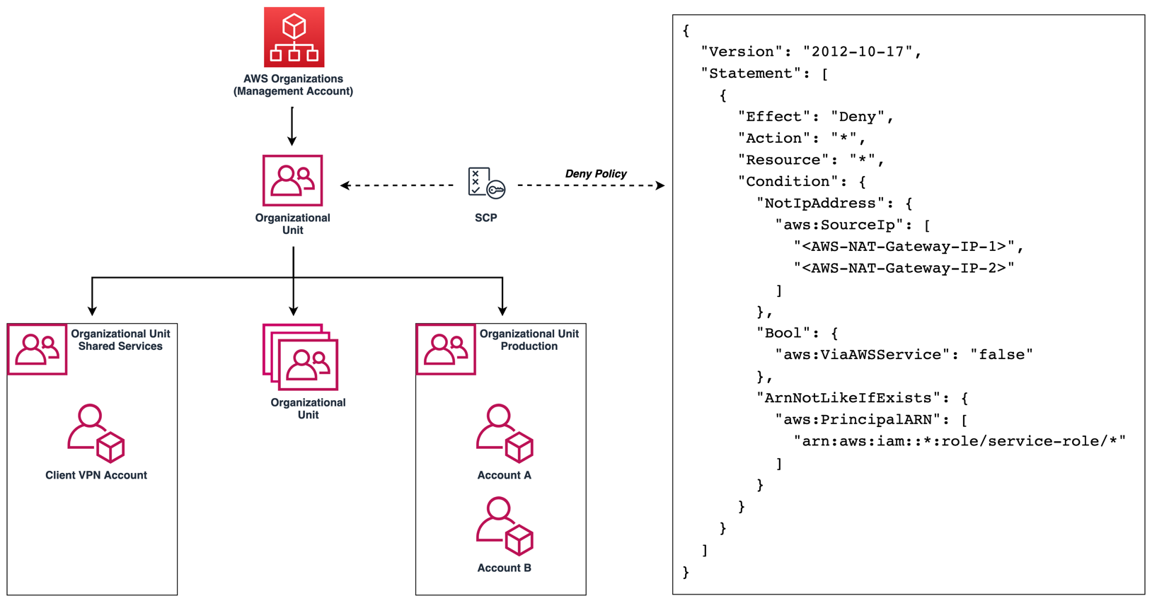 Figure 10: Use SCPs to enforce policy across many AWS accounts