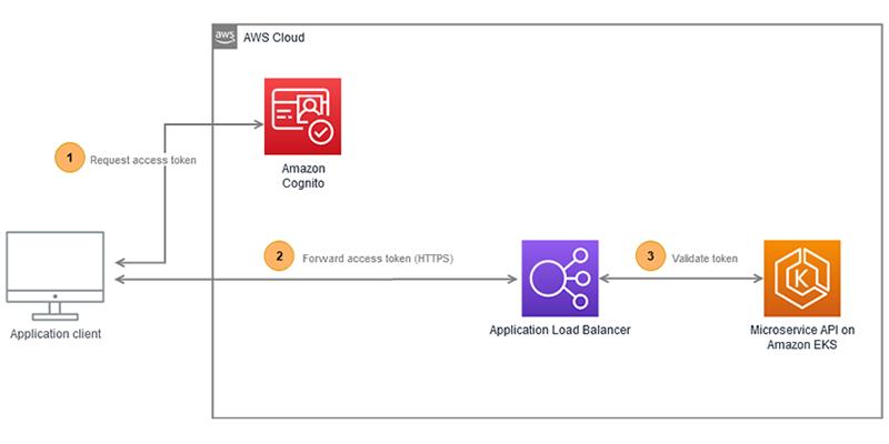 Figure 1: Application architecture