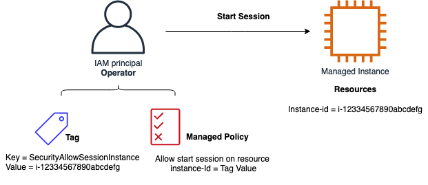 Figure 1: Tag and managed policy pattern