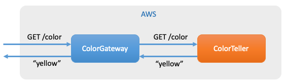 Figure 1: App Mesh services in the Color App example application