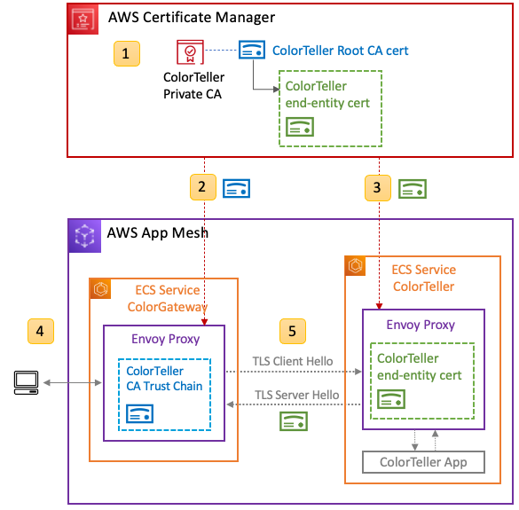 Figure 2: One-way TLS in App Mesh integrated with ACM Private CA
