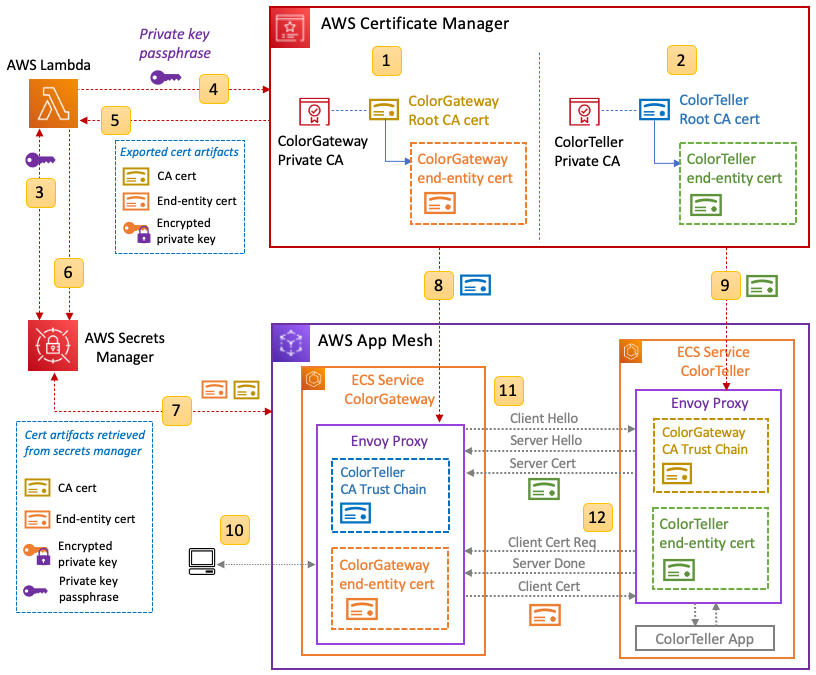 Figure 5: mTLS in App Mesh integrated with ACM Private CA