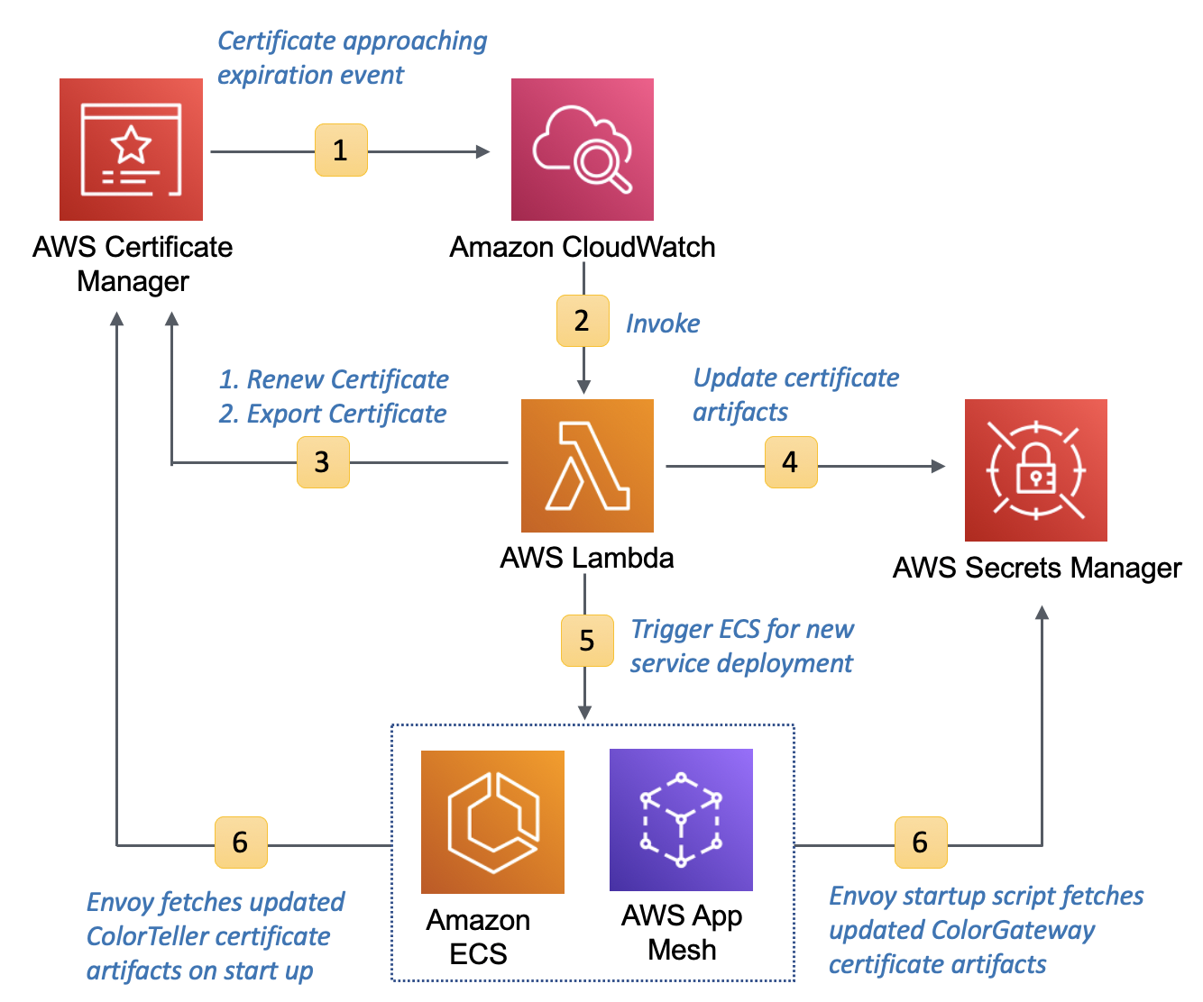Figure 8: Certificate renewal process in ACM Private CA and App Mesh on ECS integration