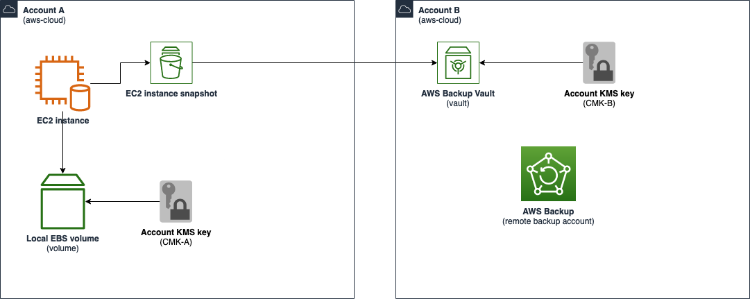 Figure 1: An account using AWS Backup that stores data in a separate account with different key material