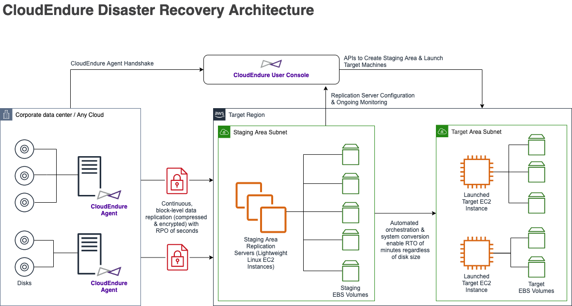 Figure 2: An overview of how CloudEndure Disaster Recovery works