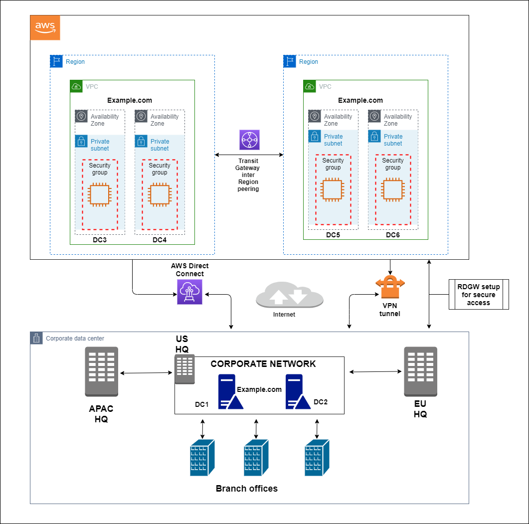 Figure 1: Extended EC2 domain controllers architecture