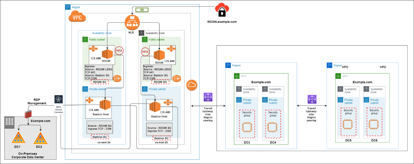 Figure 2: Traditional Remote Desktop and bastion host architecture for access domain controllers