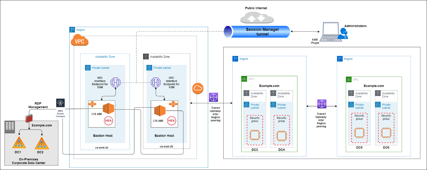 Figure 4: Accessing a private EC2 bastion instance with Session Manager port forwarding