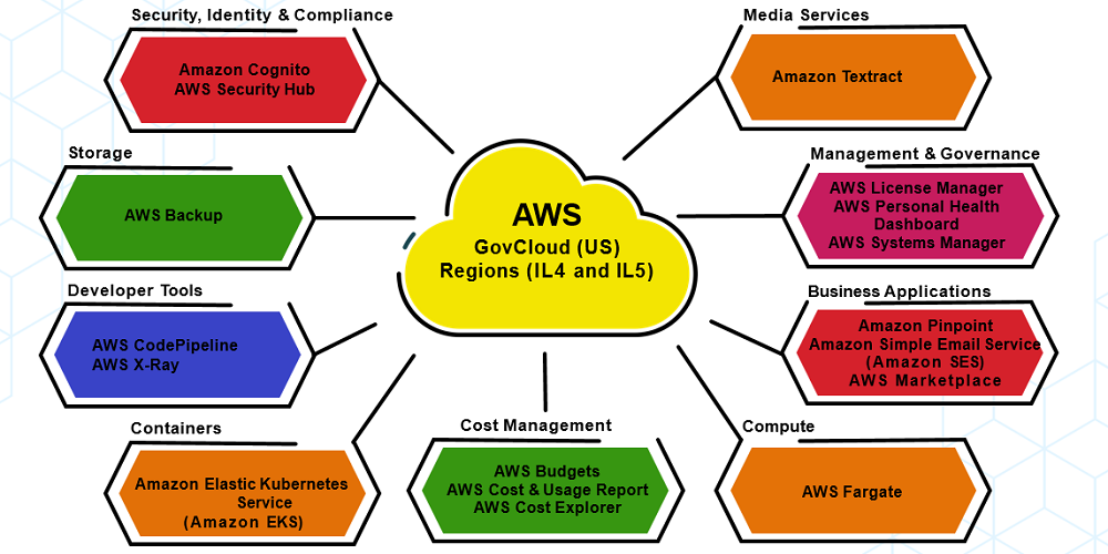 Figure 1: The AWS services newly authorized by DISA