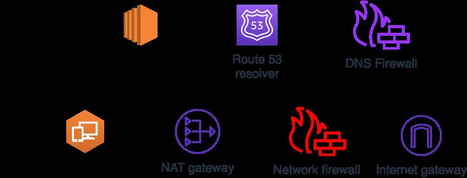 Figure 11: Traffic flow for allowed traffic