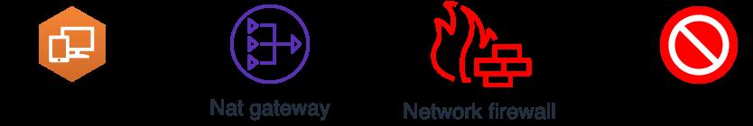 Figure 13: Traffic flow when blocked by Network Firewall