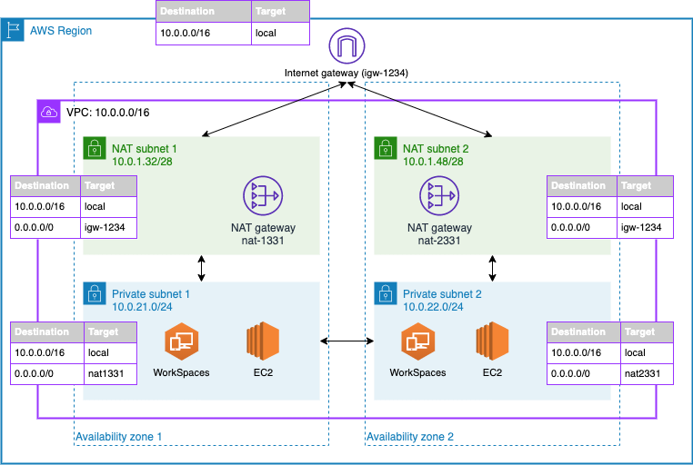 Figure 1: An example architecture that includes domain controllers and QuickBooks hosted on EC2 and Amazon WorkSpaces for user virtual desktops