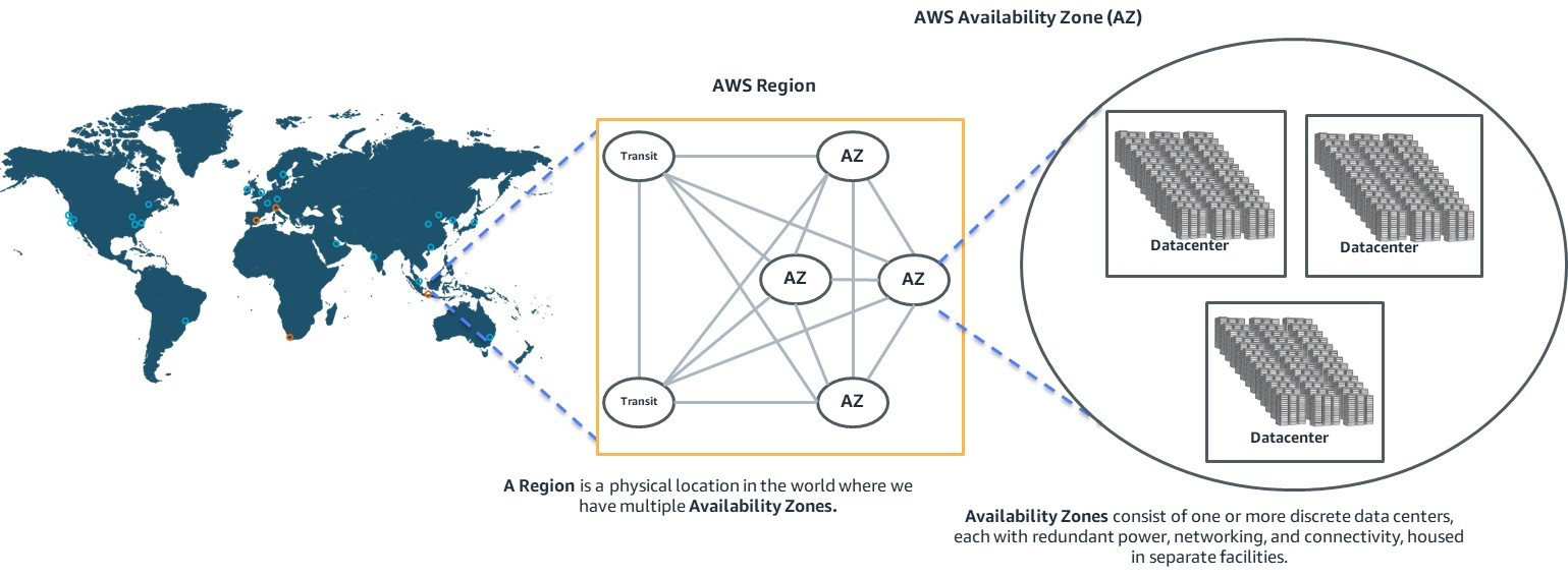 Figure 1: Illustration of AWS Regions, AZs, and data centers