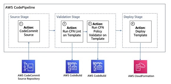 Figure 4: CI/CD pipeline that performs IAM policy validation using the AWS CloudFormation Policy Validator and IAM Access Analyzer
