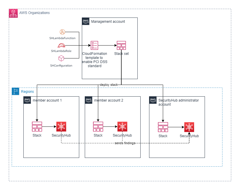 Figure 1: Security Hub deployment using AWS Organizations