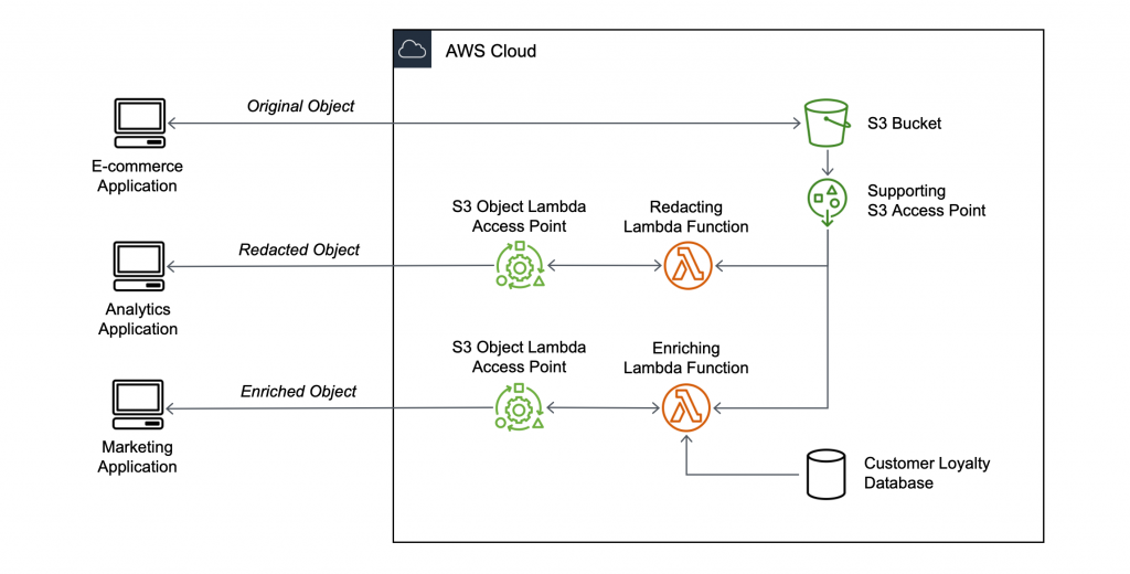 Figure 11: Present multiple views of your data with S3 Object Lambda Access Points