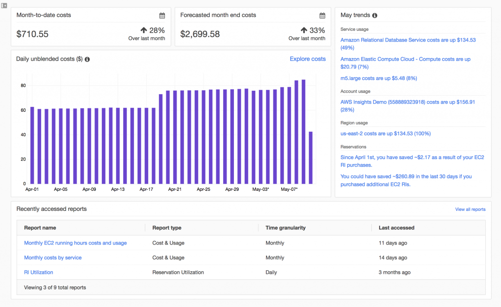 AWS Cost Management Dashboard