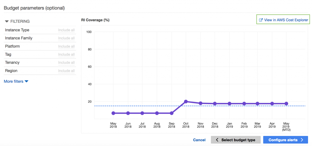 Cost Explorer Historical Coverage Patterns