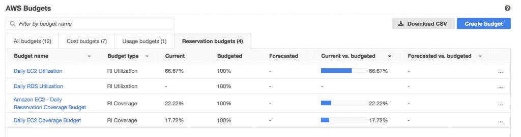 Budgets Dashboard