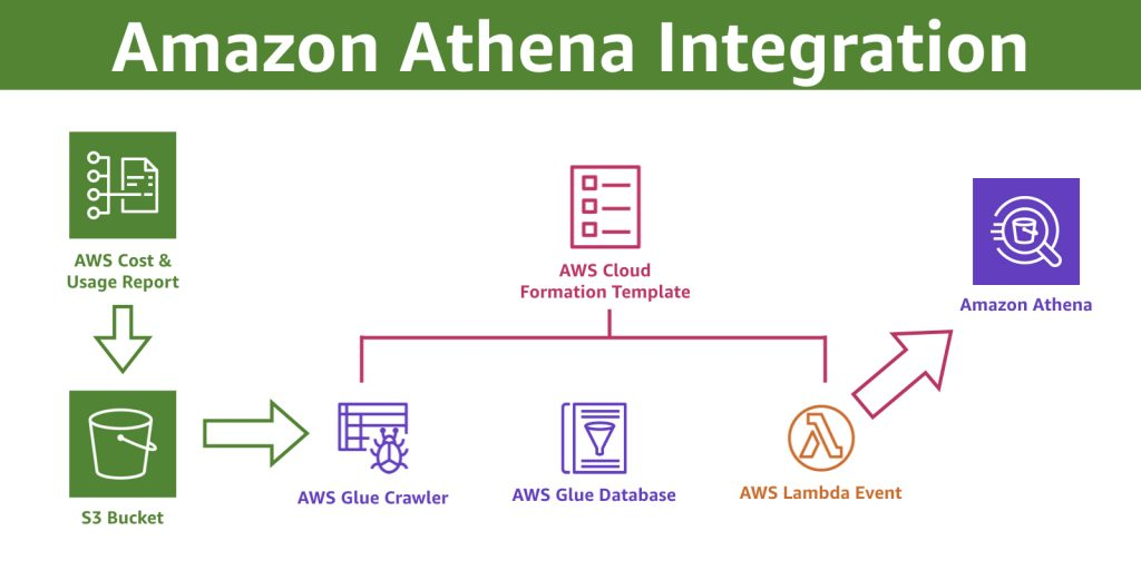 Amazon Athena Integration Flow Chart