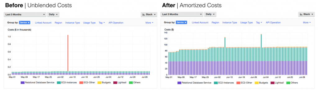 Before and After view of Unblended vs. Amortized costs