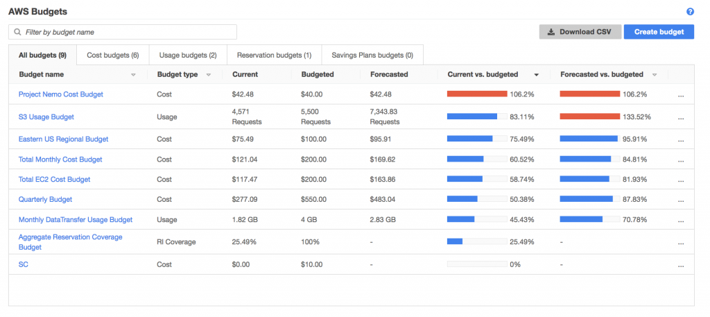 AWS Budgets Dashboard