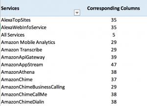 Cost & Usage Report Column Attribute Service