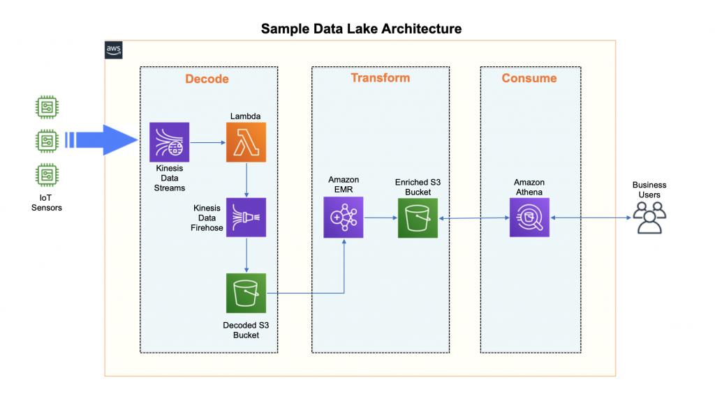 Sample Data Lake Architecture