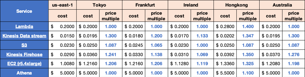 Table #2: Price multiple across regions for services