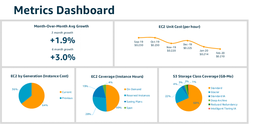 Sample Cost Management Dashboard