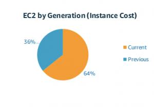 EC2 Instance Generations
