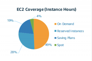 EC2 Pricing Models
